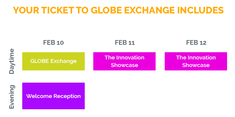 GLOBE Exchange Event Breakdown