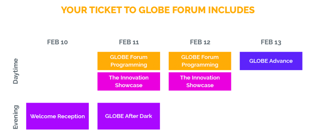GLOBE Forum Event Breakdown