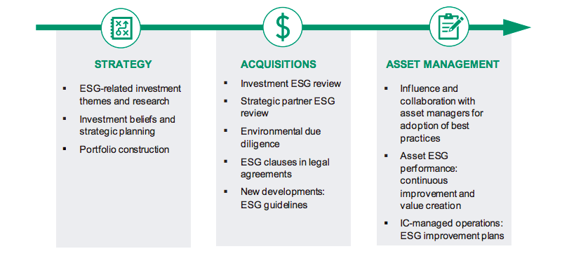 IC Sustainable Investment Policy